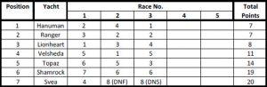 America's Cup J Class Regatta gets underway